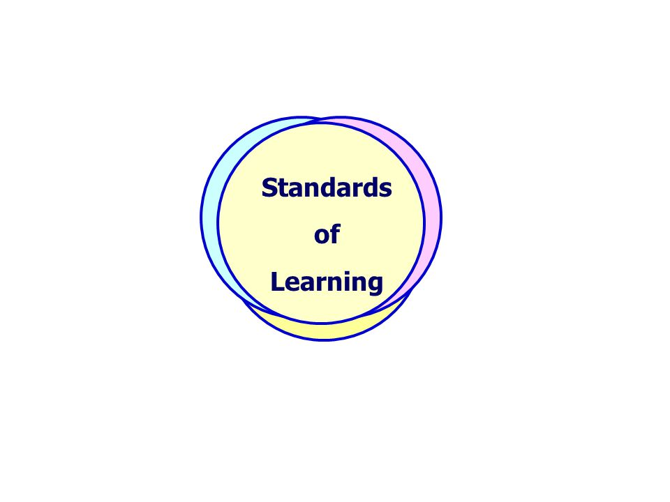 Assessment Instruction Standards of Learning