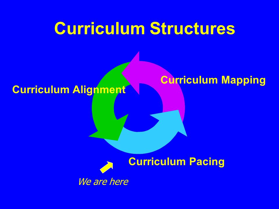 Curriculum Alignment Curriculum Mapping Curriculum Pacing Curriculum Structures We are here
