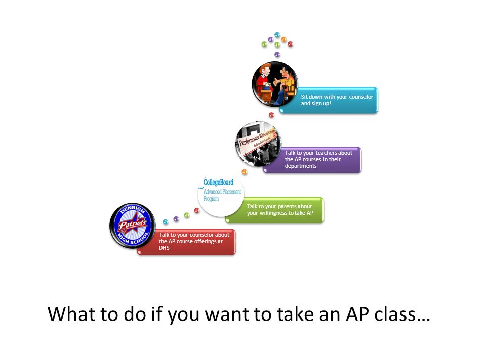 What to do if you want to take an AP class… Talk to your counselor about the AP course offerings at DHS Talk to your parents about your willingness to