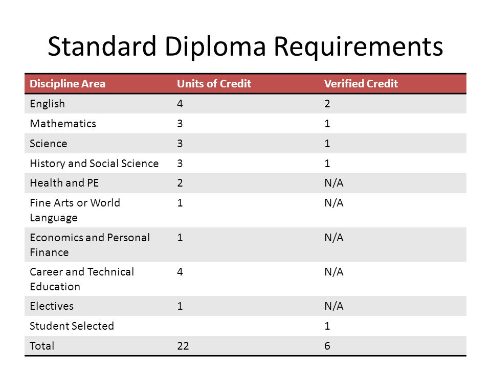 Advanced Diploma Requirements Discipline AreaUnits of CreditVerified Credit English42 Mathematics42 Science42 History and Social Science42 World Language3N/A Health and PE2N/A Fine Arts or Career and Technical Education 1N/A Economics and Personal Finance 1 (Beginning with 2011-2012 9 th Graders) N/A Electives3N/A Student Selected Test1 Total24/26 (Beginning with 2011-2012 9 th Graders) 9