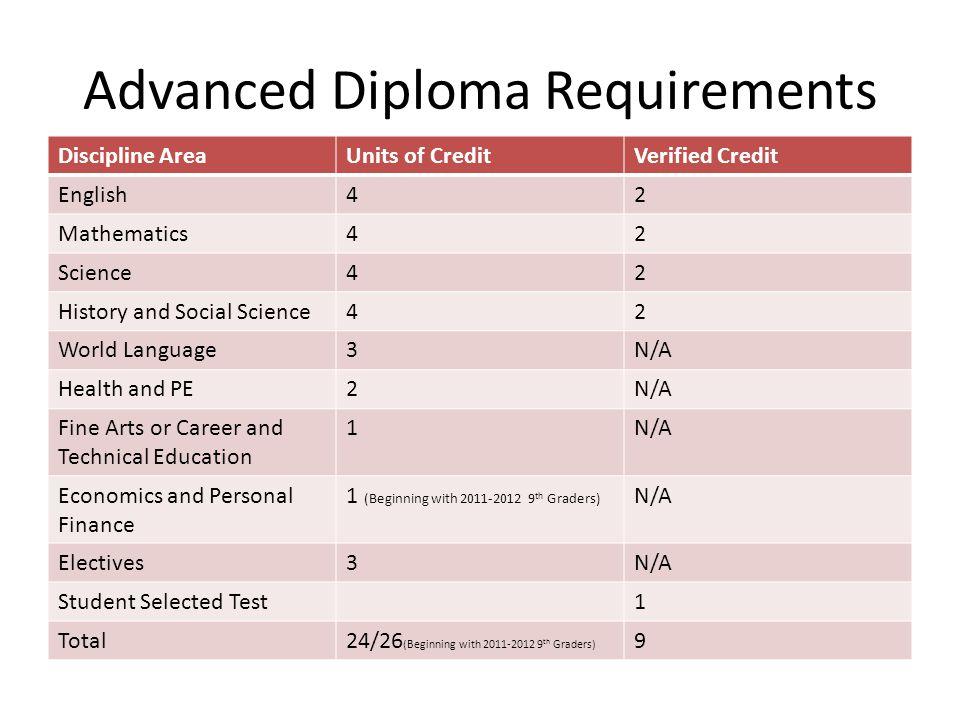 Advanced Diploma Requirements Discipline AreaUnits of CreditVerified Credit English42 Mathematics42 Science42 History and Social Science42 World Langu
