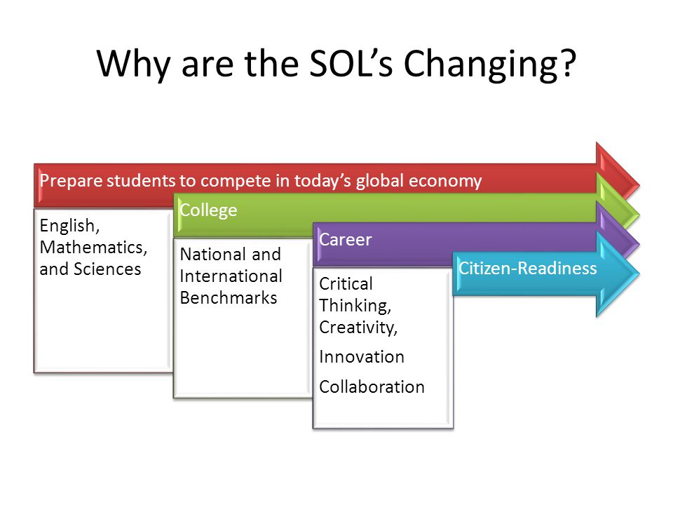 Why are the SOL's Changing? Prepare students to compete in today's global economy English, Mathematics, and Sciences College National and Internationa