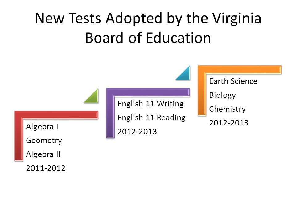 New Tests Adopted by the Virginia Board of Education Algebra I Geometry Algebra II 2011-2012 English 11 Writing English 11 Reading 2012-2013 Earth Sci