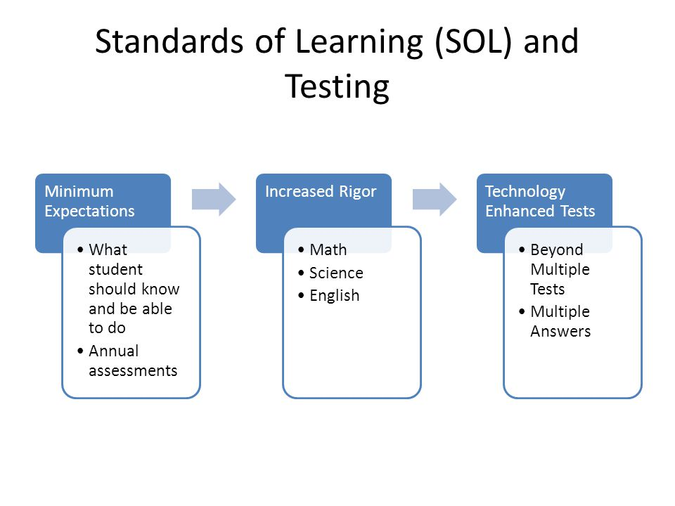 Standards of Learning (SOL) and Testing Minimum Expectations What student should know and be able to do Annual assessments Increased Rigor Math Scienc