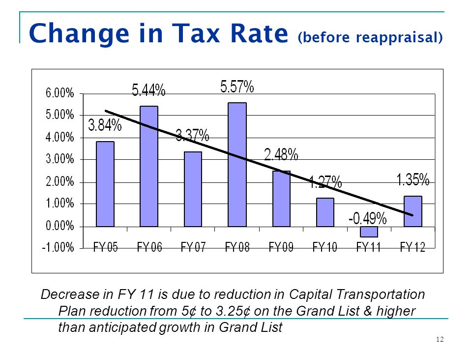 12 Change in Tax Rate (before reappraisal) Decrease in FY 11 is due to reduction in Capital Transportation Plan reduction from 5¢ to 3.25¢ on the Grand List & higher than anticipated growth in Grand List