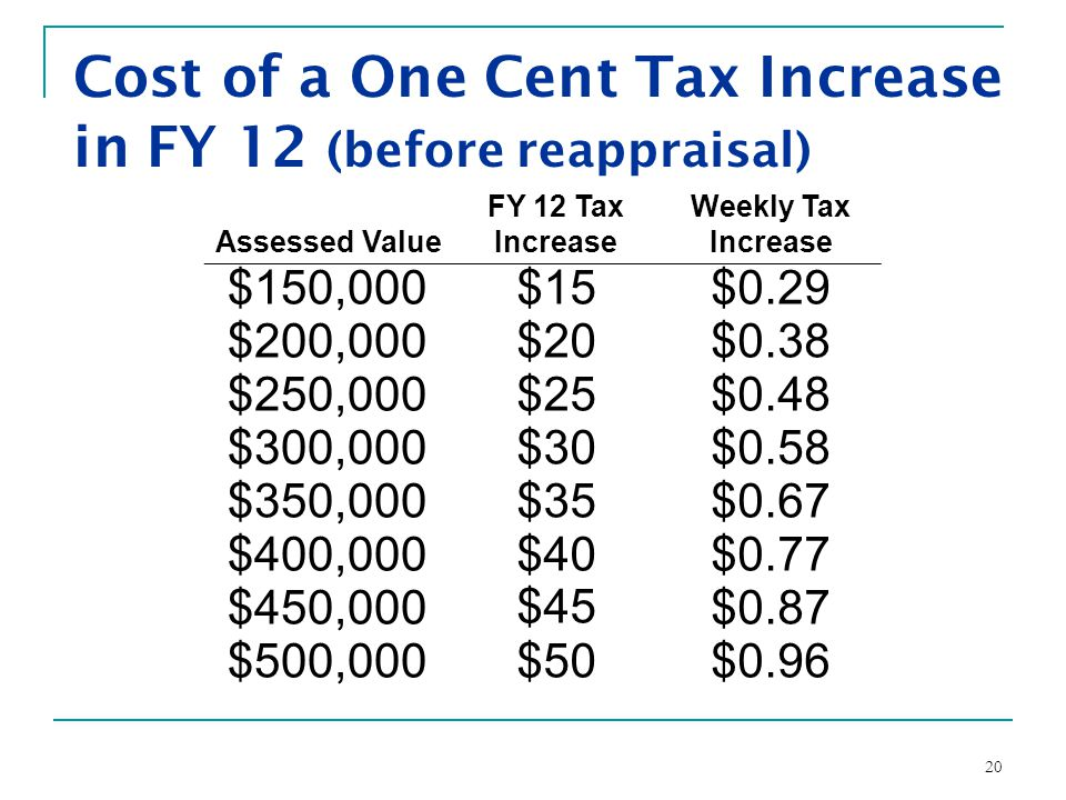 20 Cost of a One Cent Tax Increase in FY 12 (before reappraisal) Assessed Value FY 12 Tax Increase Weekly Tax Increase $150,000$15$0.29 $200,000$20$0.38 $250,000$25$0.48 $300,000$30$0.58 $350,000$35$0.67 $400,000$40$0.77 $450,000 $45 $0.87 $500,000$50$0.96