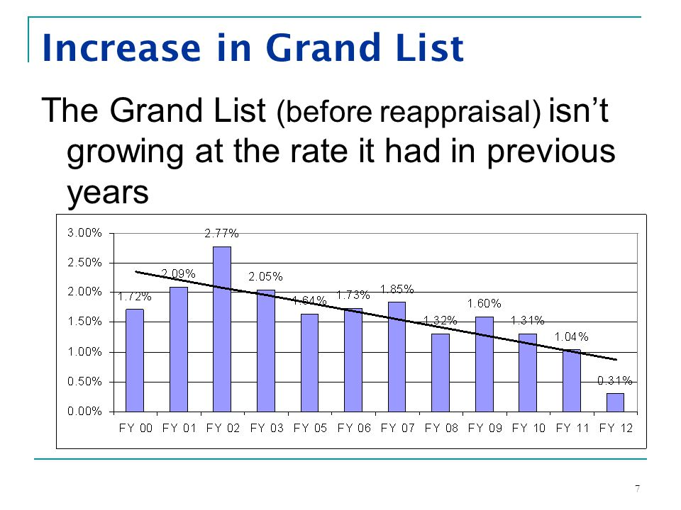 7 Increase in Grand List The Grand List (before reappraisal) isn't growing at the rate it had in previous years