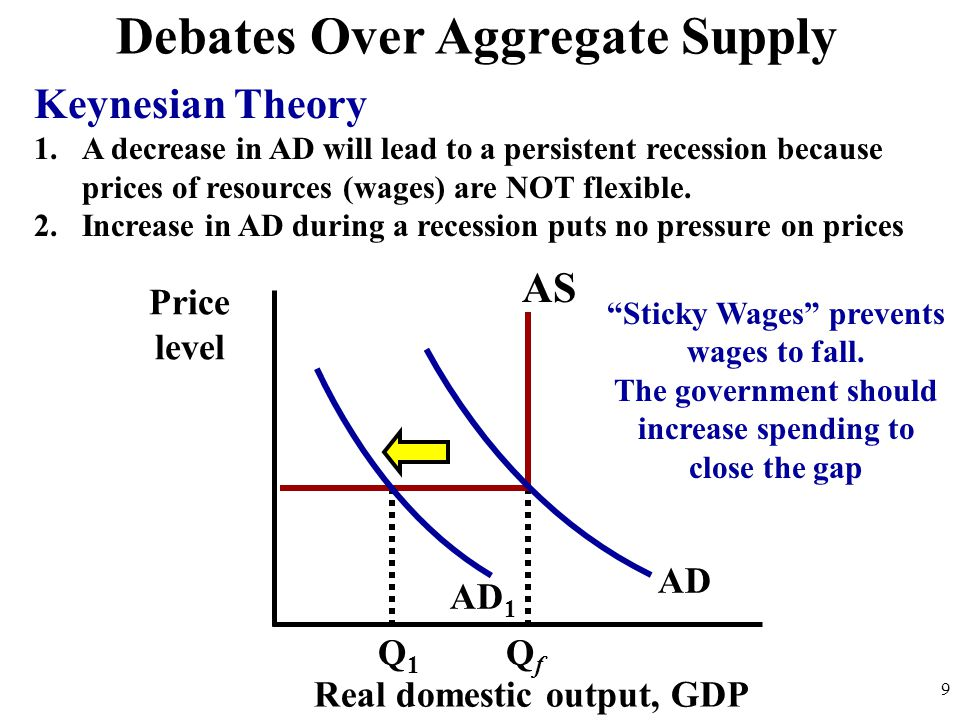 Debates Over Aggregate Supply Keynesian Theory 1.A decrease in AD will lead to a persistent recession because prices of resources (wages) are NOT flexible.