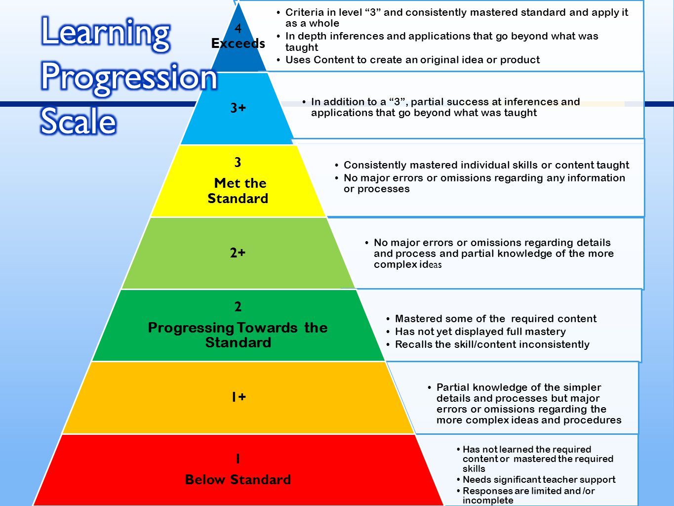 Criteria in level 3 and consistently mastered standard and apply it as a whole In depth inferences and applications that go beyond what was taught Uses Content to create an original idea or product 4 Exceeds In addition to a 3 , partial success at inferences and applications that go beyond what was taught 3+ Consistently mastered individual skills or content taught No major errors or omissions regarding any information or processes 3 Met the Standard No major errors or omissions regarding details and process and partial knowledge of the more complex id eas 2+ Mastered some of the required content Has not yet displayed full mastery Recalls the skill/content inconsistently 2 Progressing Towards the Standard Partial knowledge of the simpler details and processes but major errors or omissions regarding the more complex ideas and procedures 1+ Has not learned the required content or mastered the required skills Needs significant teacher support Responses are limited and /or incomplete 1 Below Standard