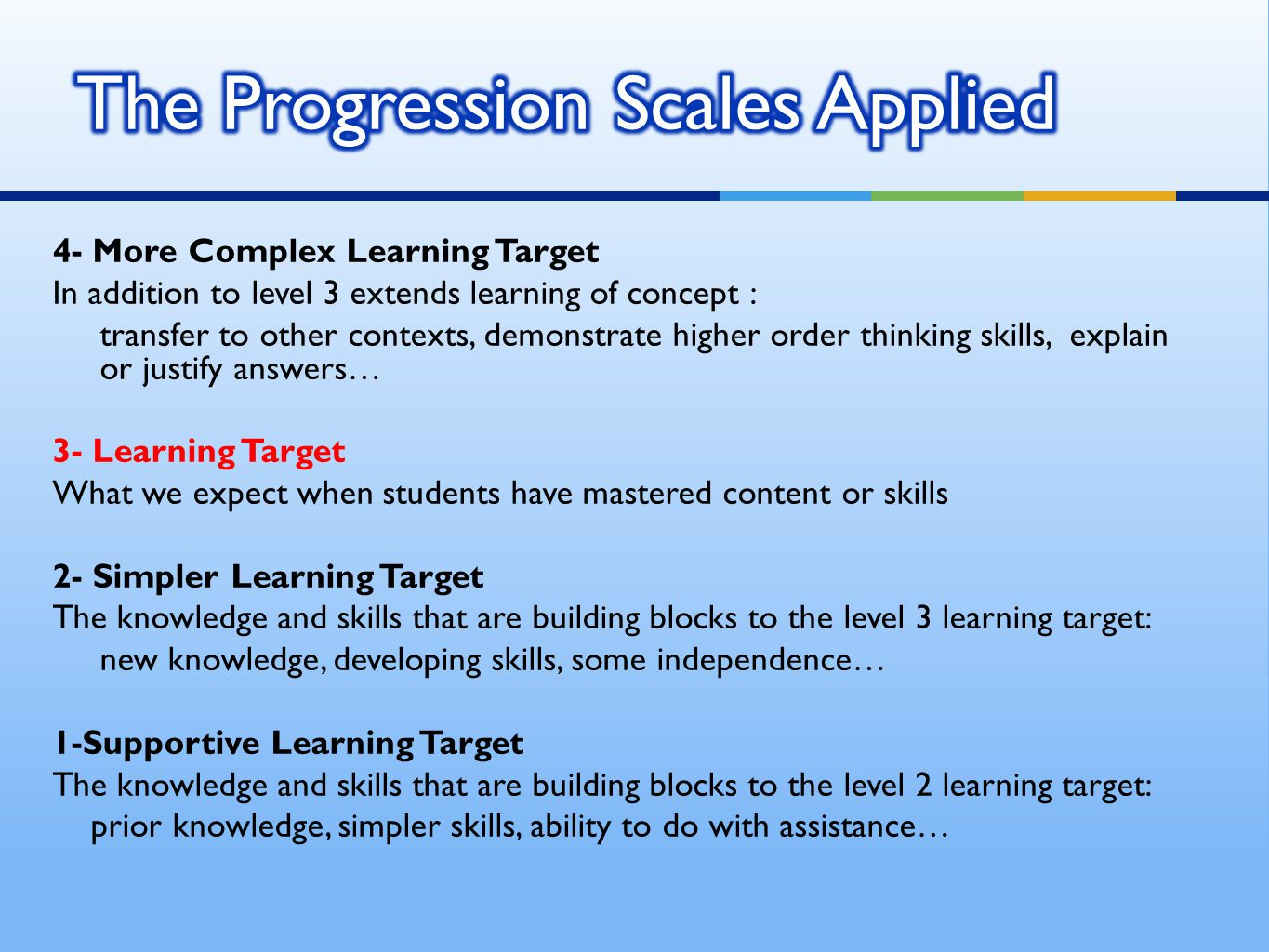 4- More Complex Learning Target In addition to level 3 extends learning of concept : transfer to other contexts, demonstrate higher order thinking skills, explain or justify answers… 3- Learning Target What we expect when students have mastered content or skills 2- Simpler Learning Target The knowledge and skills that are building blocks to the level 3 learning target: new knowledge, developing skills, some independence… 1-Supportive Learning Target The knowledge and skills that are building blocks to the level 2 learning target: prior knowledge, simpler skills, ability to do with assistance…