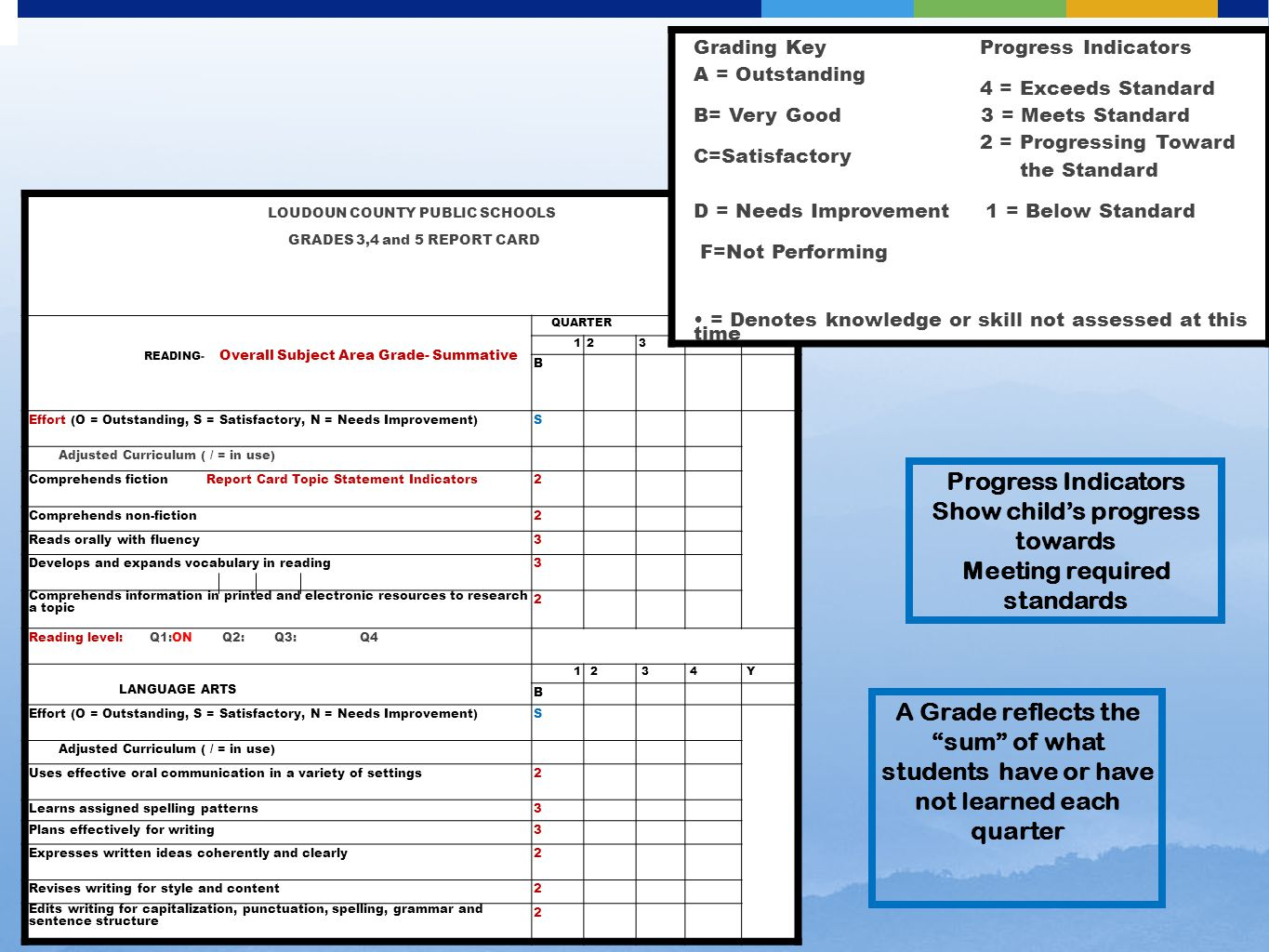 LOUDOUN COUNTY PUBLIC SCHOOLS GRADES 3,4 and 5 REPORT CARD READING- Overall Subject Area Grade- Summative QUARTER 1234Y B Effort (O = Outstanding, S = Satisfactory, N = Needs Improvement)S Adjusted Curriculum ( / = in use) Comprehends fiction Report Card Topic Statement Indicators2 Comprehends non-fiction2 Reads orally with fluency3 Develops and expands vocabulary in reading3 Comprehends information in printed and electronic resources to research a topic 2 Reading level: Q1:ON Q2: Q3: Q4 LANGUAGE ARTS 1234Y B Effort (O = Outstanding, S = Satisfactory, N = Needs Improvement)S Adjusted Curriculum ( / = in use) Uses effective oral communication in a variety of settings2 Learns assigned spelling patterns3 Plans effectively for writing3 Expresses written ideas coherently and clearly2 Revises writing for style and content2 Edits writing for capitalization, punctuation, spelling, grammar and sentence structure 2 Grading Key Progress Indicators A = Outstanding 4 = Exceeds Standard B= Very Good 3 = Meets Standard 2 = Progressing Toward C=Satisfactory the Standard D = Needs Improvement 1 = Below Standard F=Not Performing = Denotes knowledge or skill not assessed at this time Progress Indicators Show child's progress towards Meeting required standards A Grade reflects the sum of what students have or have not learned each quarter