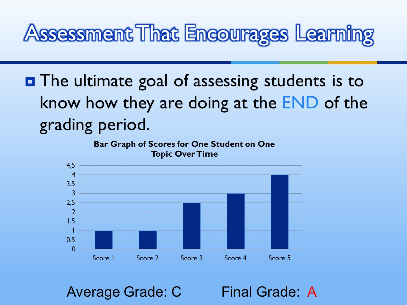  The ultimate goal of assessing students is to know how they are doing at the END of the grading period.