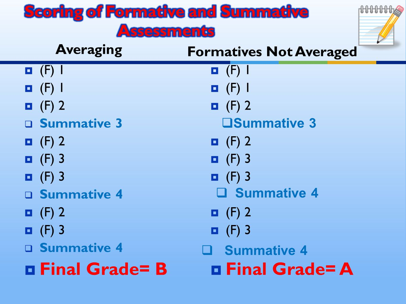 Averaging  (F) 1  (F) 2  Summative 3  (F) 2  (F) 3  Summative 4  (F) 2  (F) 3  Summative 4  Final Grade= B Formatives Not Averaged  (F) 1  (F) 2  (F) 3  (F) 2  (F) 3  Final Grade= A  Summative 3  Summative 4