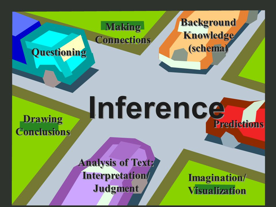 Elkhart Community Schools 3 Inference Background Knowledge (schema) Background Knowledge (schema) Making Connections Making Connections Questioning Predictions Imagination/ Visualization Imagination/ Visualization Analysis of Text: Interpretation/ Judgment Analysis of Text: Interpretation/ Judgment Drawing Conclusions