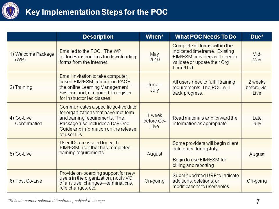 7 Key Implementation Steps for the POC Description When*What POC Needs To DoDue* 1) Welcome Package (WP) Emailed to the POC. The WP includes instructi
