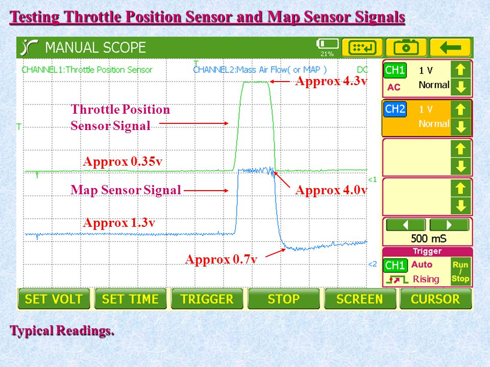 Testing Throttle Position Sensor and Map Sensor Signals Approx 0.35v Approx 1.3v Approx 4.3v Approx 4.0v Approx 0.7v Typical Readings. Throttle Positi