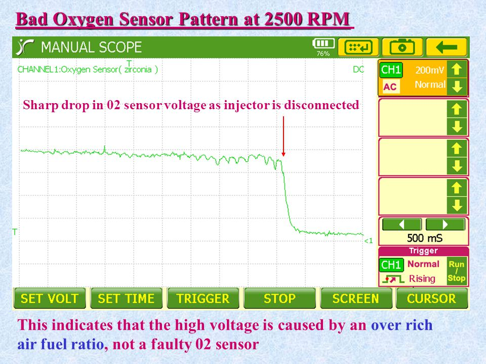 Bad Oxygen Sensor Pattern at 2500 RPM This indicates that the high voltage is caused by an over rich air fuel ratio, not a faulty 02 sensor Sharp drop