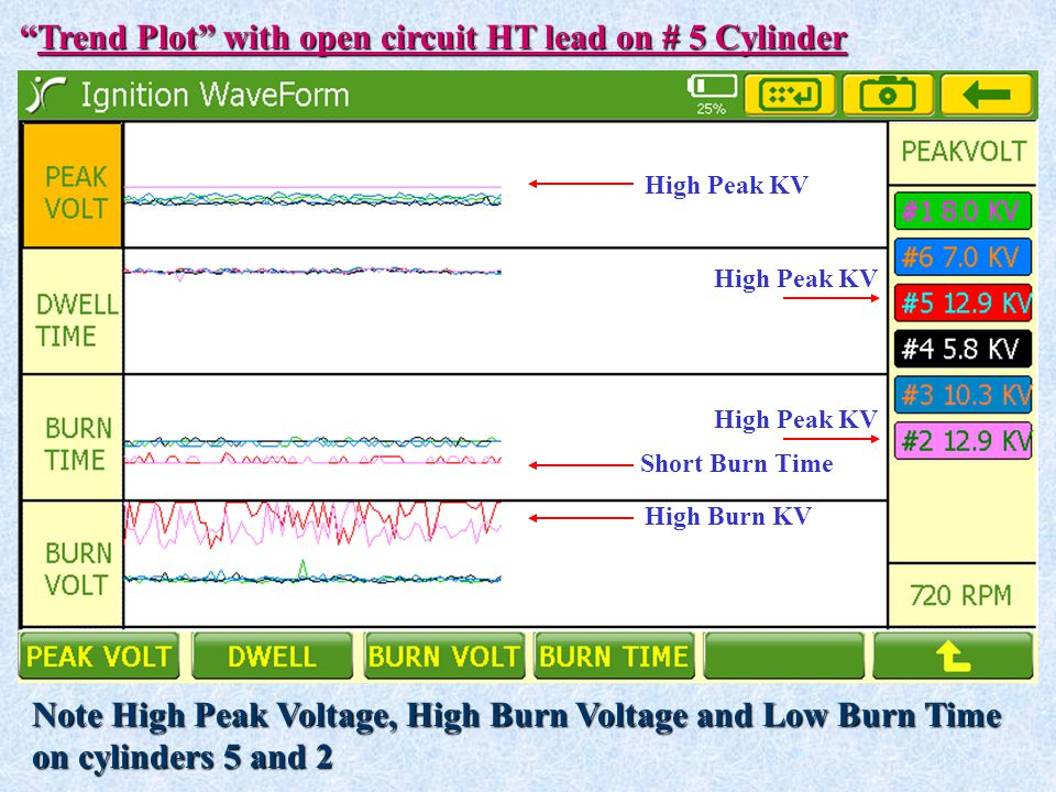 """""""Trend Plot"""" with open circuit HT lead on # 5 Cylinder Note High Peak Voltage, High Burn Voltage and Low Burn Time on cylinders 5 and 2 High Peak KV S"""