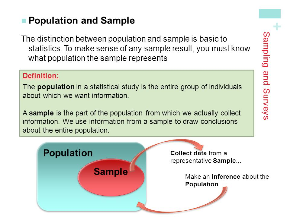 + Sampling and Surveys Population and Sample The distinction between population and sample is basic to statistics.
