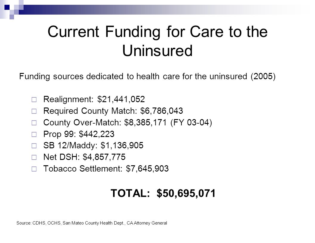 Current Funding for Care to the Uninsured Funding sources dedicated to health care for the uninsured (2005)  Realignment: $21,441,052  Required County Match: $6,786,043  County Over-Match: $8,385,171 (FY 03-04)  Prop 99: $442,223  SB 12/Maddy: $1,136,905  Net DSH: $4,857,775  Tobacco Settlement: $7,645,903 TOTAL: $50,695,071 Source: CDHS, OCHS, San Mateo County Health Dept., CA Attorney General