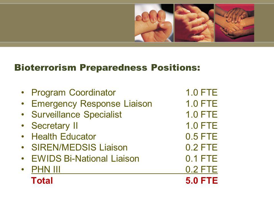 Bioterrorism Preparedness Positions: Program Coordinator 1.0 FTE Emergency Response Liaison 1.0 FTE Surveillance Specialist 1.0 FTE Secretary II 1.0 FTE Health Educator 0.5 FTE SIREN/MEDSIS Liaison 0.2 FTE EWIDS Bi-National Liaison 0.1 FTE PHN III 0.2 FTE Total5.0 FTE