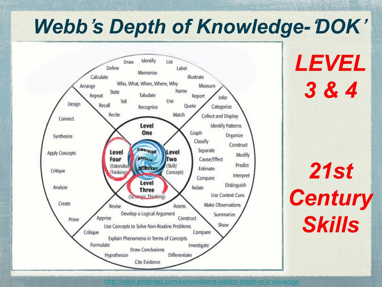 http://www.pinterest.com/ksmrwilliams/webbs-depth-of-knowledge/ Webb's Depth of Knowledge-'DOK' LEVEL 3 & 4 21st Century Skills