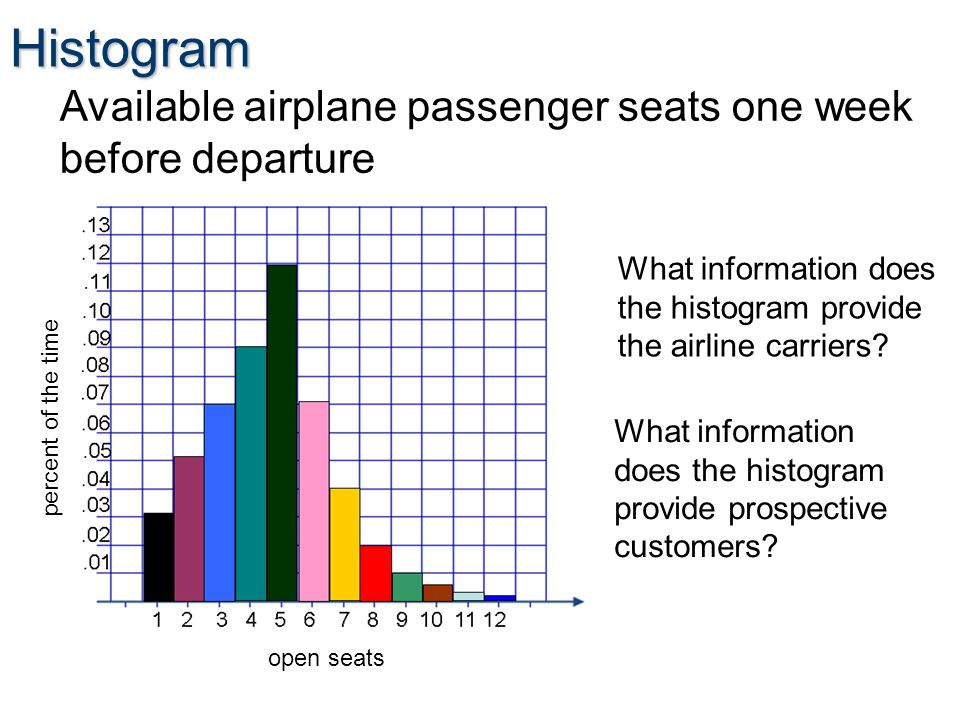 Histogram Available airplane passenger seats one week before departure What information does the histogram provide the airline carriers.