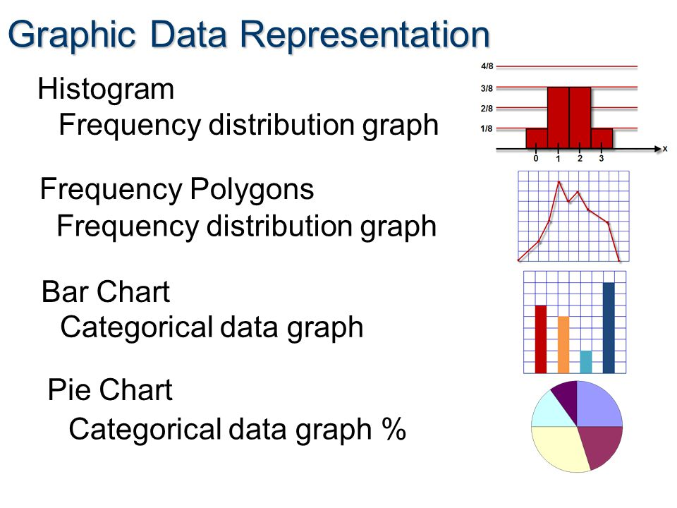 Graphic Data Representation Histogram Frequency Polygons Bar Chart Pie Chart Frequency distribution graph Categorical data graph Categorical data graph %