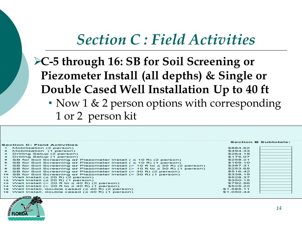 14 Section C : Field Activities  C-5 through 16: SB for Soil Screening or Piezometer Install (all depths) & Single or Double Cased Well Installation Up to 40 ft Now 1 & 2 person options with corresponding 1 or 2 person kit