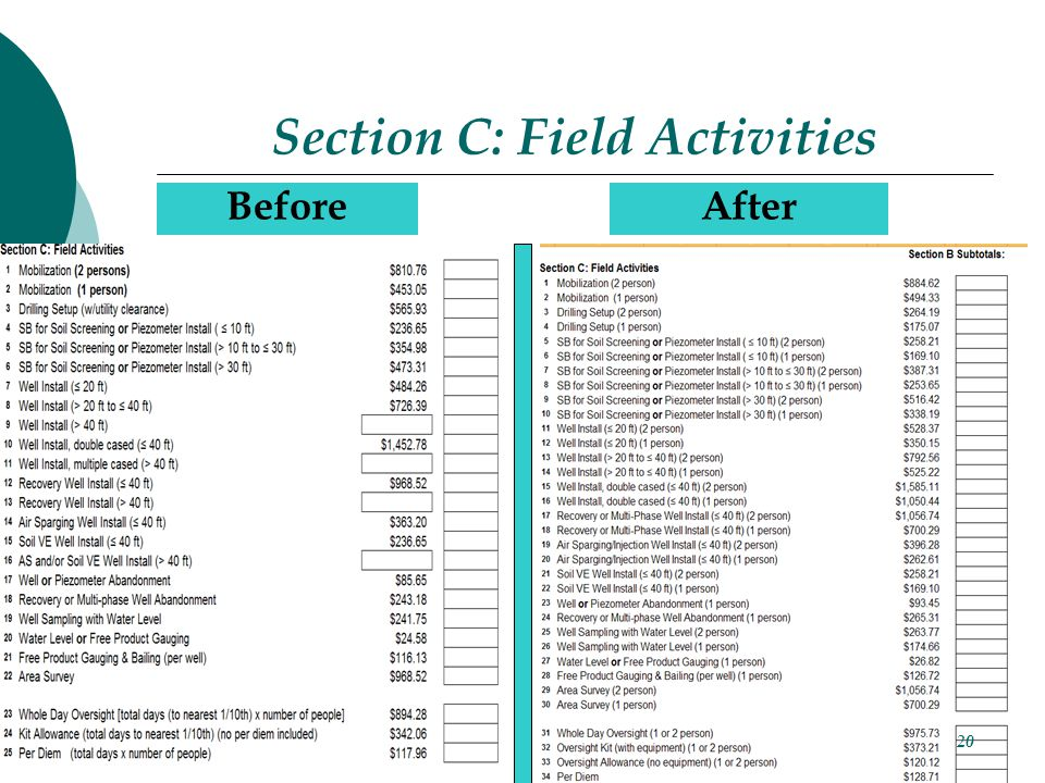 Section C: Field Activities BeforeAfter 20