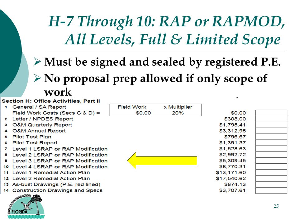 25 H-7 Through 10: RAP or RAPMOD, All Levels, Full & Limited Scope  Must be signed and sealed by registered P.E.