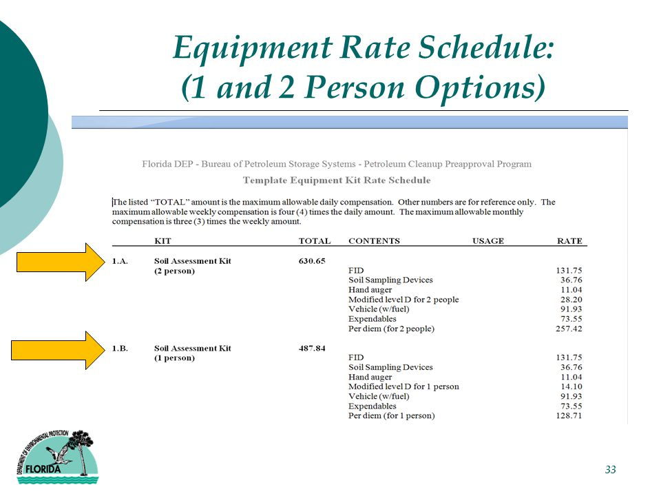 Equipment Rate Schedule: (1 and 2 Person Options) 33