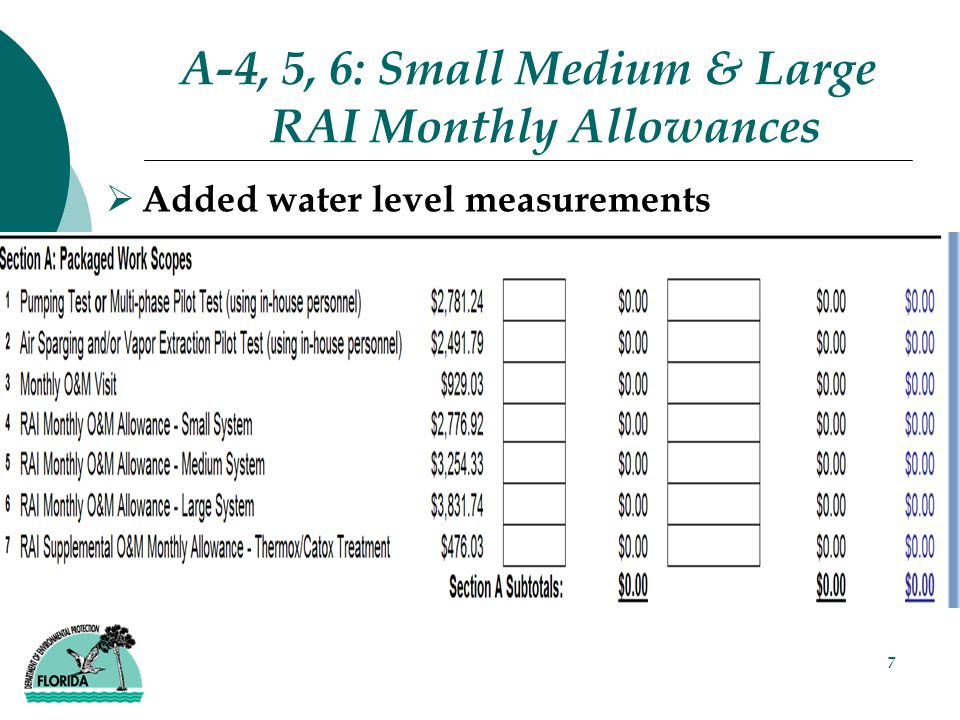 7 A-4, 5, 6: Small Medium & Large RAI Monthly Allowances  Added water level measurements