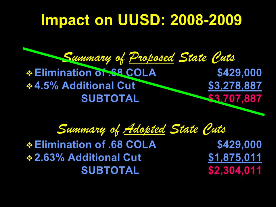 Summary of Proposed State Cuts  Elimination of.68 COLA$429,000  4.5% Additional Cut$3,278,887 SUBTOTAL$3,707,887 Summary of Adopted State Cuts  Eli