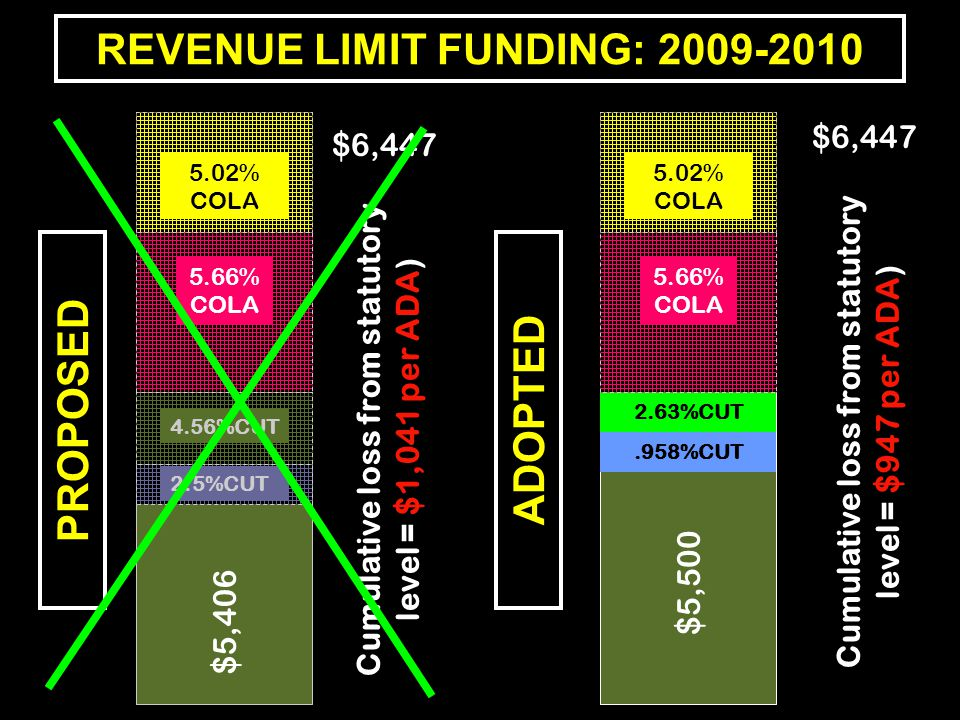 REVENUE LIMIT FUNDING: 2009-2010 PROPOSEDADOPTED 5.02% COLA 5.66% COLA $5,406 2.5%CUT 4.56%CUT 5.02% COLA 2.63%CUT.958%CUT $5,500 5.66% COLA $6,447 Cumulative loss from statutory level = $1,041 per ADA) $6,447 Cumulative loss from statutory level = $947 per ADA)