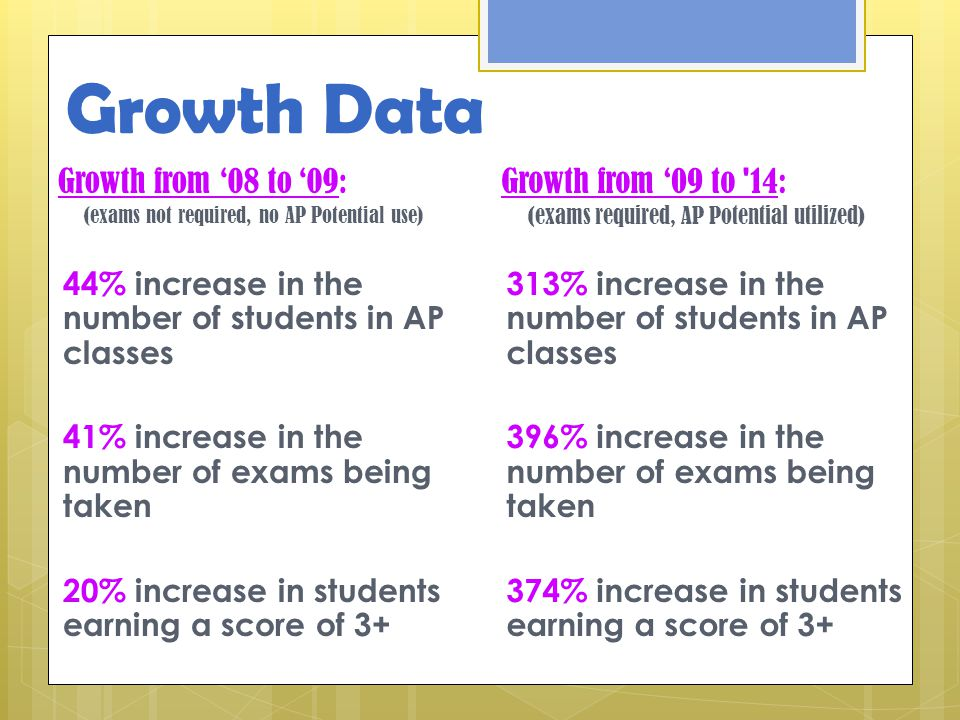 Growth Data Growth from '08 to '09: (exams not required, no AP Potential use) 44% increase in the number of students in AP classes 41% increase in the number of exams being taken 20% increase in students earning a score of 3+ Growth from '09 to 14: (exams required, AP Potential utilized) 313% increase in the number of students in AP classes 396% increase in the number of exams being taken 374% increase in students earning a score of 3+