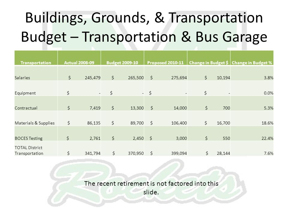 Buildings, Grounds, & Transportation Budget – Transportation & Bus Garage TransportationActual 2008-09Budget 2009-10Proposed 2010-11Change in Budget $Change in Budget % Salaries $ 245,479 $ 265,500 $ 275,694 $ 10,1943.8% Equipment $ - 0.0% Contractual $ 7,419 $ 13,300 $ 14,000 $ 7005.3% Materials & Supplies $ 86,135 $ 89,700 $ 106,400 $ 16,70018.6% BOCES Testing $ 2,761 $ 2,450 $ 3,000 $ 55022.4% TOTAL District Transportation $ 341,794 $ 370,950 $ 399,094 $ 28,1447.6% The recent retirement is not factored into this slide.