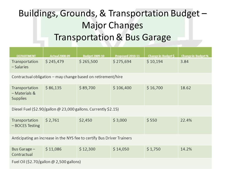 Buildings, Grounds, & Transportation Budget – Major Changes Transportation & Bus Garage DEPARTMENTActual 2008-09Budget 2009-10Proposed 2010-11Change in Budget $Change in Budget % Transportation – Salaries $ 245,479$ 265,500$ 275,694$ 10,1943.84 Contractual obligation – may change based on retirement/hire Transportation – Materials & Supplies $ 86,135$ 89,700$ 106,400$ 16,70018.62 Diesel Fuel ($2.90/gallon @ 23,000 gallons.