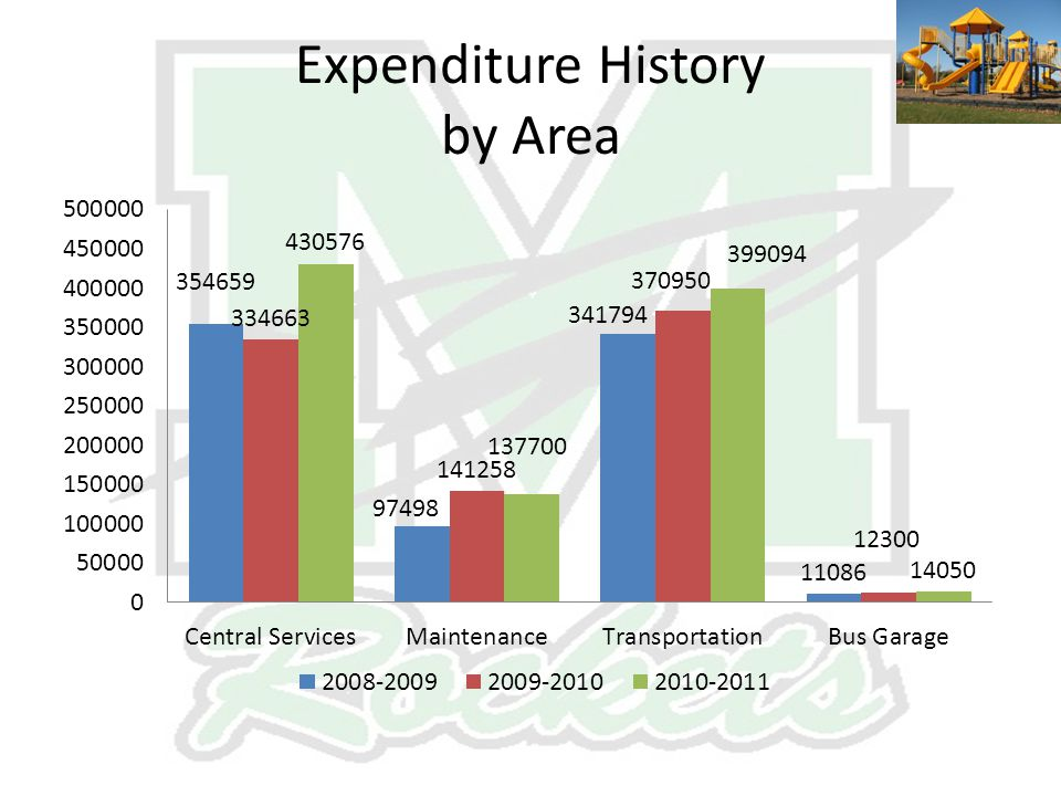 Expenditure History by Area