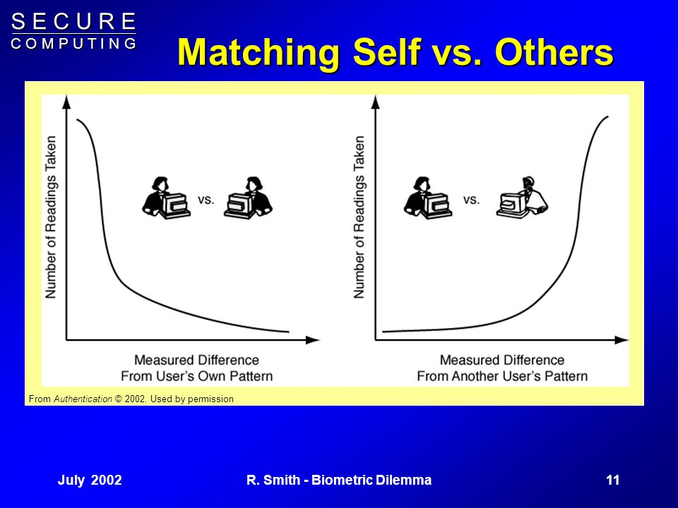 S E C U R E C O M P U T I N G July 200210R. Smith - Biometric Dilemma Pattern Matching We compare how closely a signature matches one user's pattern v