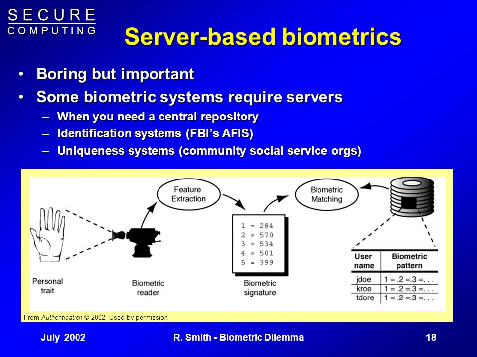 S E C U R E C O M P U T I N G July 200217R. Smith - Biometric Dilemma Biometric Privacy The biometric pattern acts like a passwordThe biometric patter