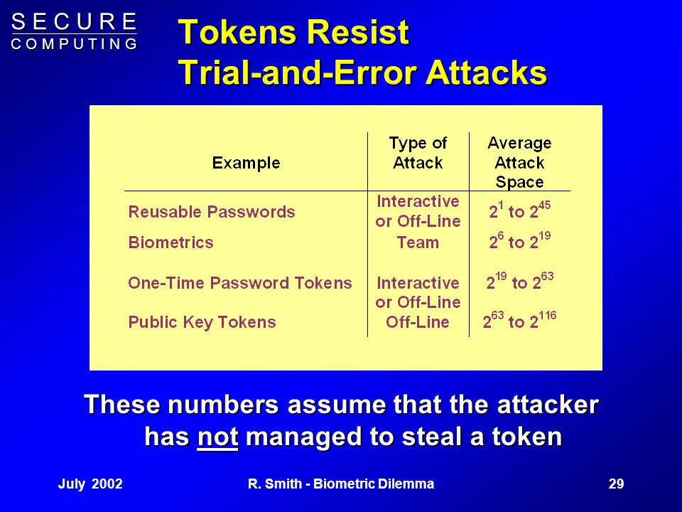 S E C U R E C O M P U T I N G July 200228R. Smith - Biometric Dilemma Token Technology Resist copying and other attacks by storing the authentication