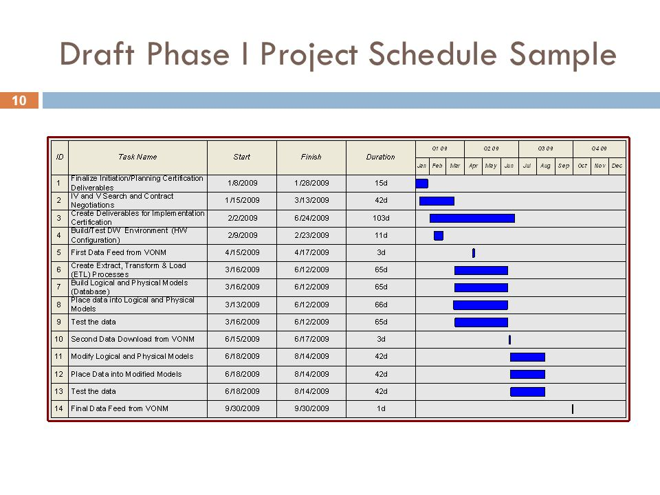10 Draft Phase I Project Schedule Sample