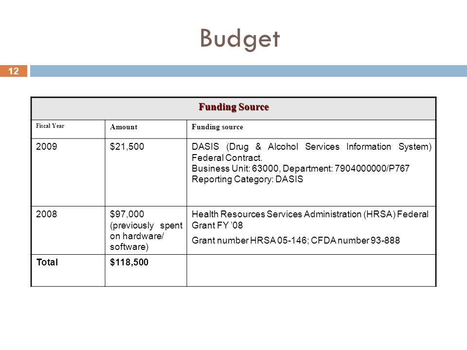 12 Budget Funding Source Fiscal Year AmountFunding source 2009$21,500DASIS (Drug & Alcohol Services Information System) Federal Contract.