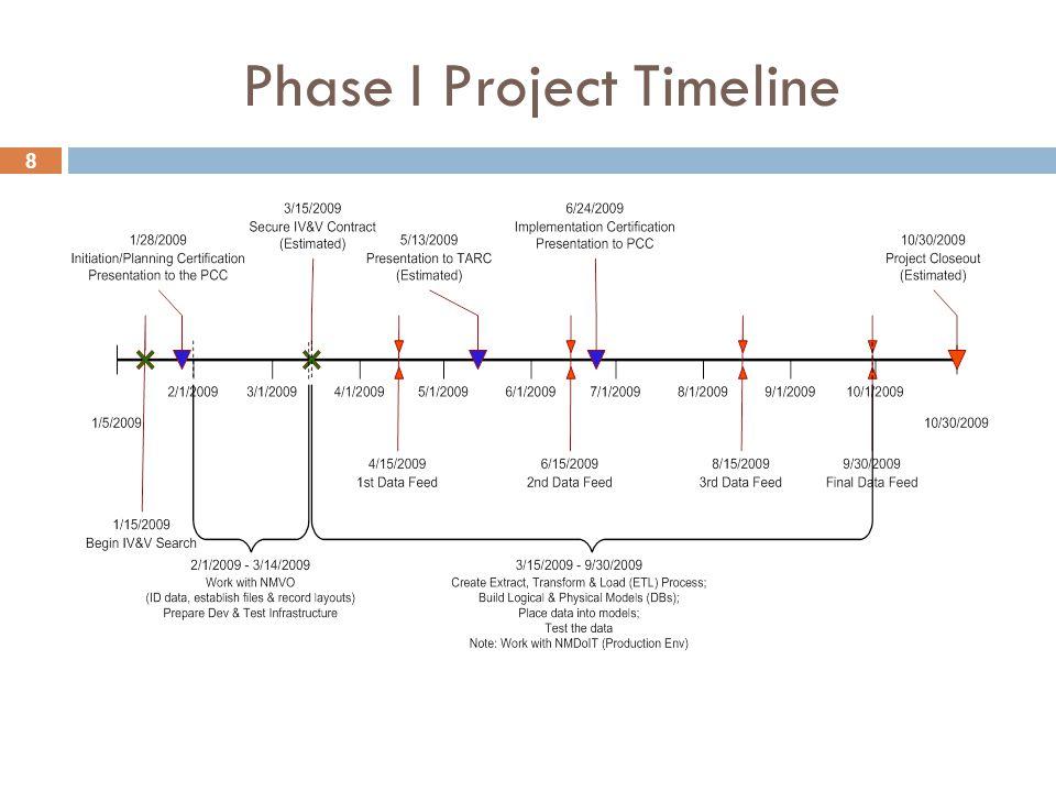 8 Phase I Project Timeline
