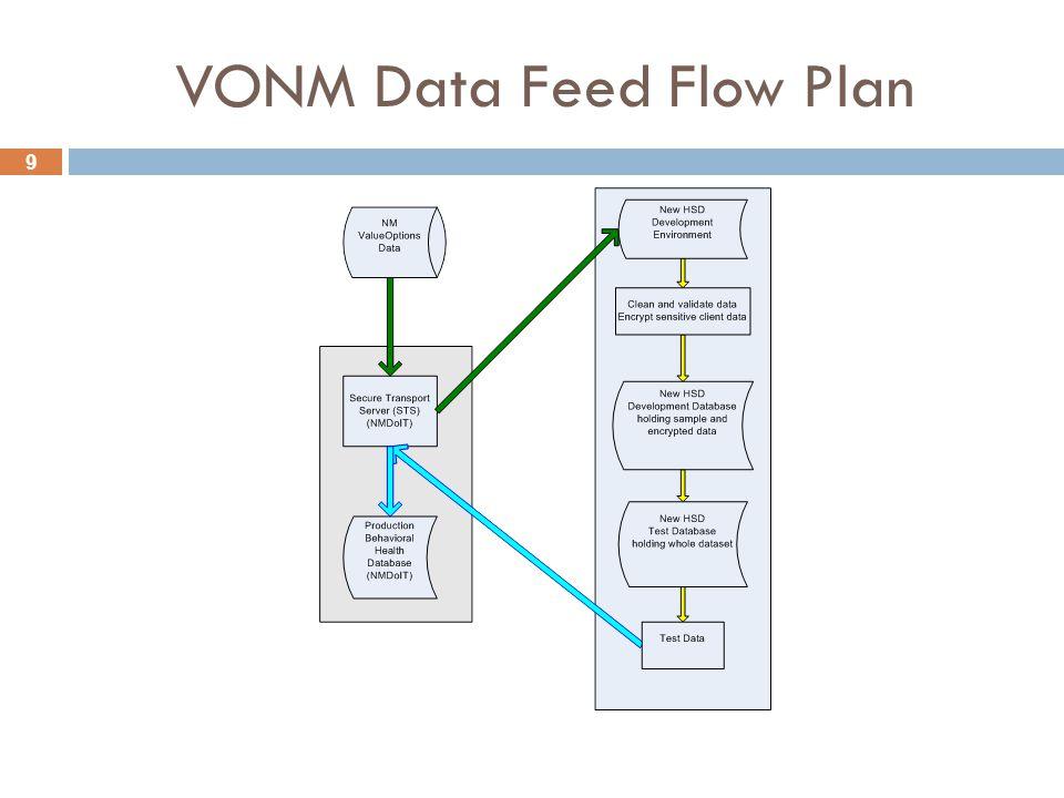9 VONM Data Feed Flow Plan