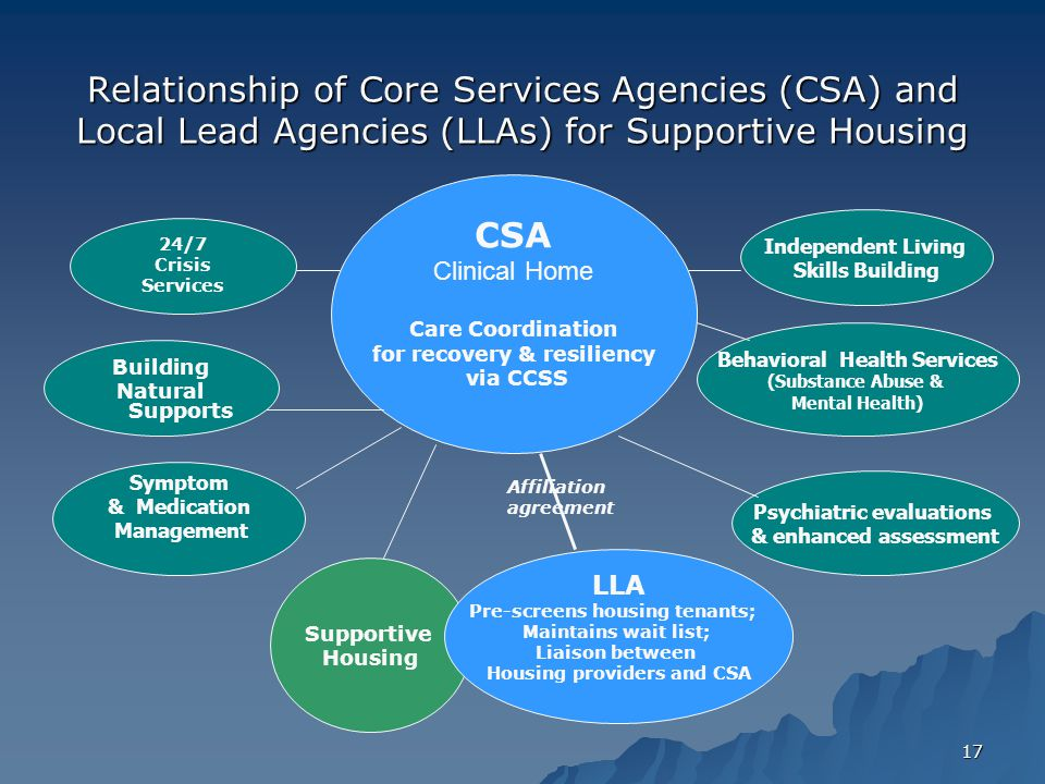 17 Relationship of Core Services Agencies (CSA) and Local Lead Agencies (LLAs) for Supportive Housing CSA Clinical Home Care Coordination for recovery & resiliency via CCSS Supportive Housing 24/7 Crisis Services Independent Living Skills Building Symptom & Medication Management Psychiatric evaluations & enhanced assessment Behavioral Health Services (Substance Abuse & Mental Health) LLA Pre-screens housing tenants; Maintains wait list; Liaison between Housing providers and CSA Building Natural Supports Affiliation agreement
