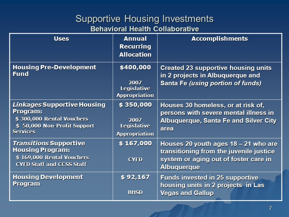 7 Supportive Housing Investments Behavioral Health Collaborative UsesAnnualRecurringAllocationAccomplishments Housing Pre-Development Fund $400,000 2007 Legislative Appropriation Created 23 supportive housing units in 2 projects in Albuquerque and Santa Fe (using portion of funds) Linkages Supportive Housing Program: $ 300,000 Rental Vouchers $ 300,000 Rental Vouchers $ 50,000 Non-Profit Support Services $ 50,000 Non-Profit Support Services $ 350,000 2007 Legislative Appropriation Houses 30 homeless, or at risk of, persons with severe mental illness in Albuquerque, Santa Fe and Silver City area Transitions Supportive Housing Program: $ 169,000 Rental Vouchers $ 169,000 Rental Vouchers CYFD Staff and CCSS Staff CYFD Staff and CCSS Staff $ 167,000 CYFD Houses 20 youth ages 18 – 21 who are transitioning from the juvenile justice system or aging out of foster care in Albuquerque Housing Development Program $ 92,167 BHSD Funds invested in 25 supportive housing units in 2 projects in Las Vegas and Gallup