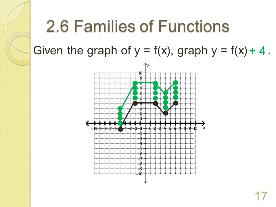 2.6 Families of Functions 16 TRANSLATION LEFT OR RIGHT Begin with y = f(x).