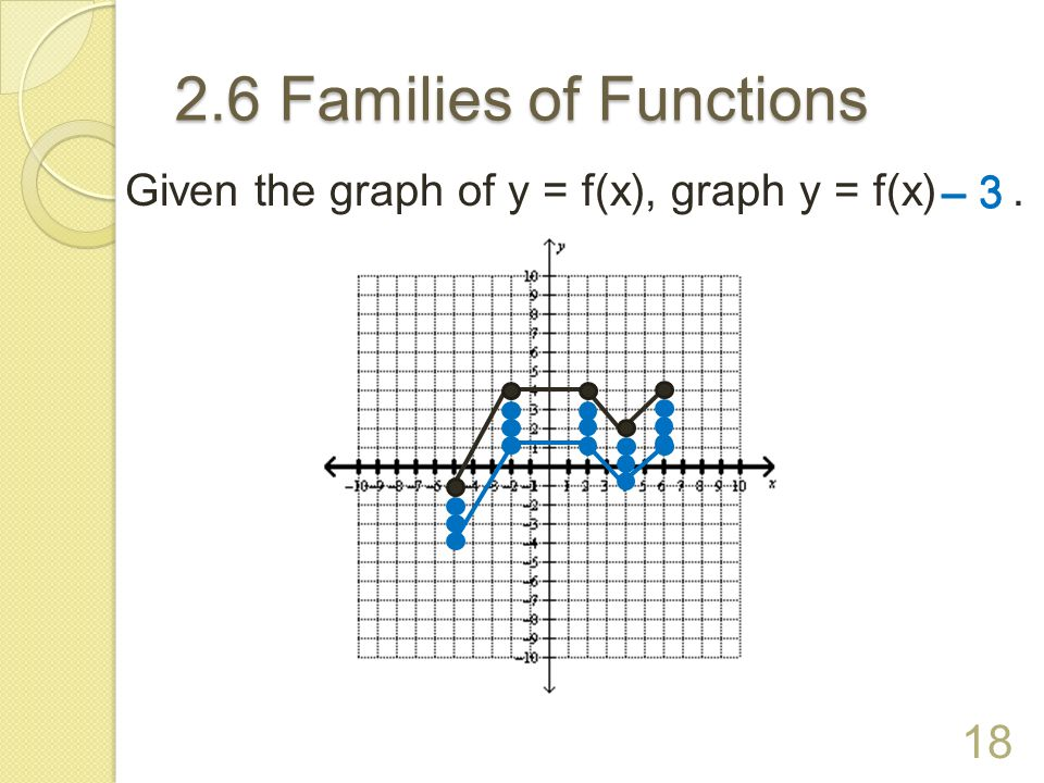 2.6 Families of Functions Given the graph of y = f(x), graph y = f(x). 17 + 4 + 4